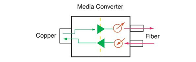 Bộ chuyển đổi quang điện SFP hỗ trợ các chuẩn sang 10/100 và 10/100/1000
